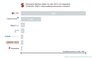 Investments in nuclear weapons (USD) by Swiss banks in 2014