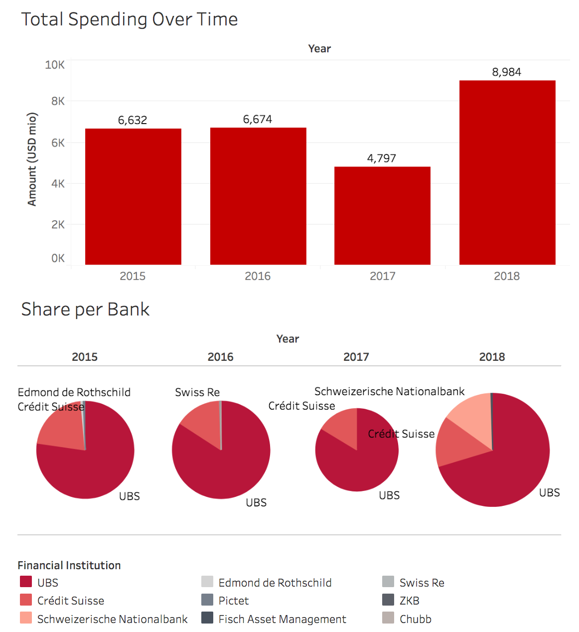 Screenshot of graphs showing amount of investments into nuclear weapon producers by Swiss banks